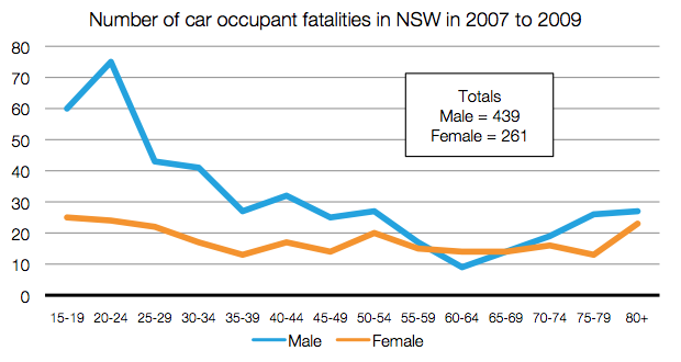 DQH - Occupant Fatalities by Gender